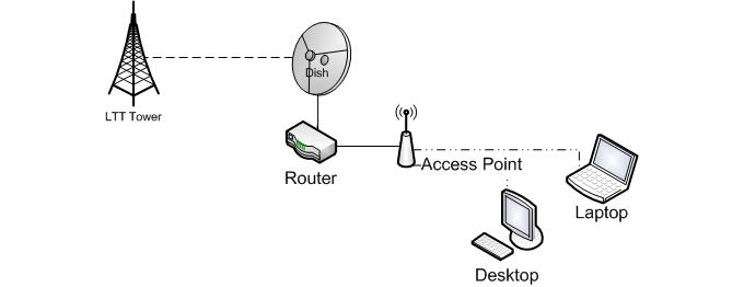 Wireless_Internet