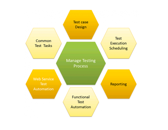 Maximizing Benefits Of Agile Test Management In An Enterprise Environment