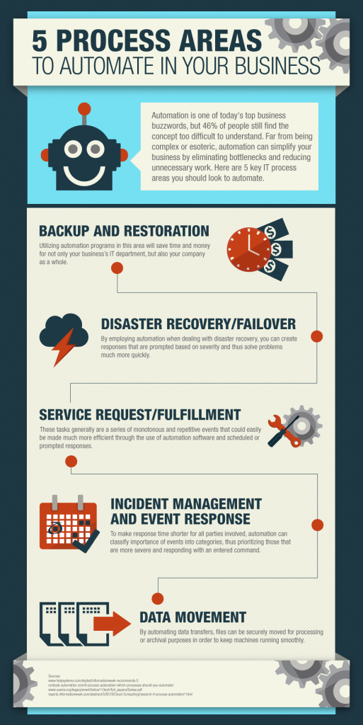 Help Systems Automation Infographic