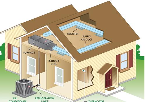 Residential Equipment Maintenance