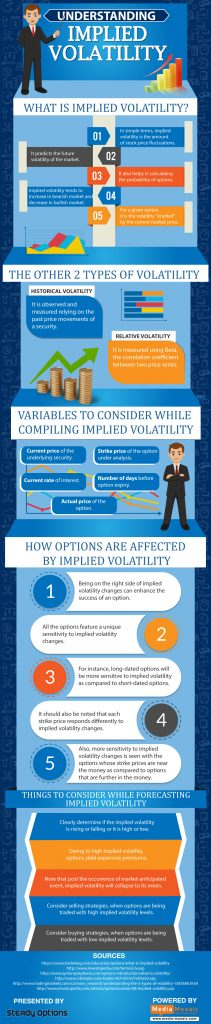 The Importance Of Implied Volatility In Options Trading